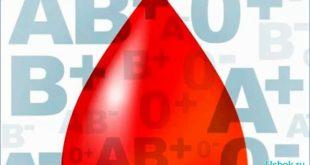 Диета по группам крови